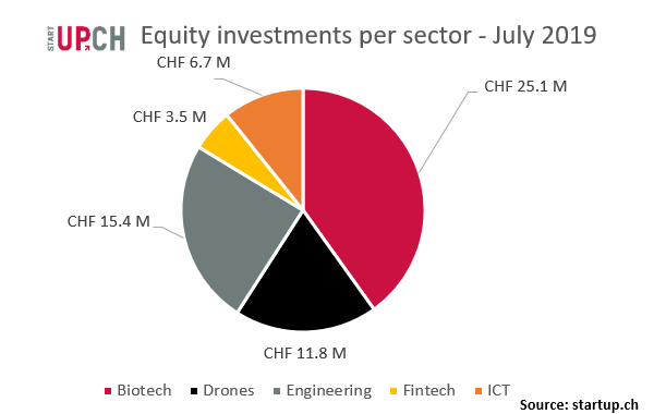 Swiss Venture Insights - startup ch